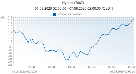 Hyeres, France (7667): reduced air pressure: 01.08.2020 02:00:00 - 07.08.2020 02:00:00 (CEST)
