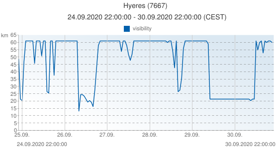 Hyeres, France (7667): visibility: 24.09.2020 22:00:00 - 30.09.2020 22:00:00 (CEST)