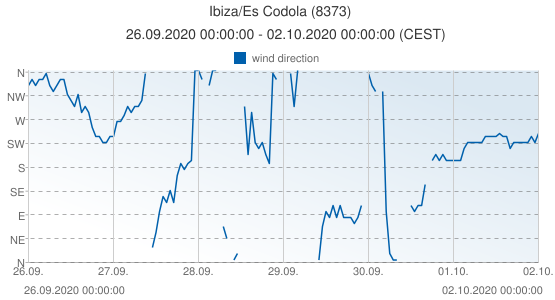 Ibiza/Es Codola, Spain (8373): wind direction: 26.09.2020 00:00:00 - 02.10.2020 00:00:00 (CEST)