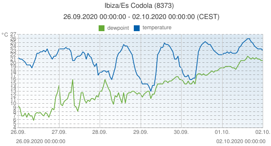 Ibiza/Es Codola, Spain (8373): temperature & dewpoint: 26.09.2020 00:00:00 - 02.10.2020 00:00:00 (CEST)