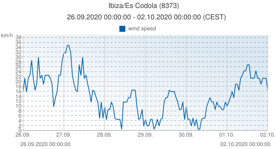 Ibiza/Es Codola, Spain (8373): wind speed: 26.09.2020 00:00:00 - 02.10.2020 00:00:00 (CEST)