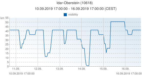 Idar-Oberstein, Germany (10618): visibility: 10.09.2019 17:00:00 - 16.09.2019 17:00:00 (CEST)