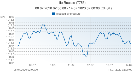 Ile Rousse, France (7753): reduced air pressure: 08.07.2020 02:00:00 - 14.07.2020 02:00:00 (CEST)