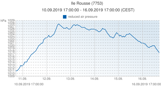 Ile Rousse, France (7753): reduced air pressure: 10.09.2019 17:00:00 - 16.09.2019 17:00:00 (CEST)