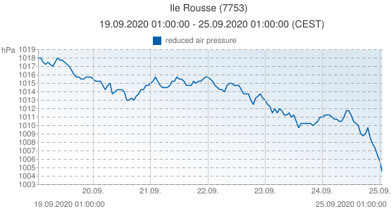 Ile Rousse, France (7753): reduced air pressure: 19.09.2020 01:00:00 - 25.09.2020 01:00:00 (CEST)