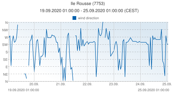 Ile Rousse, France (7753): wind direction: 19.09.2020 01:00:00 - 25.09.2020 01:00:00 (CEST)
