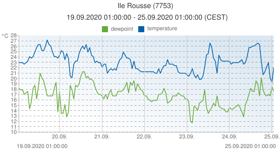 Ile Rousse, France (7753): temperature & dewpoint: 19.09.2020 01:00:00 - 25.09.2020 01:00:00 (CEST)