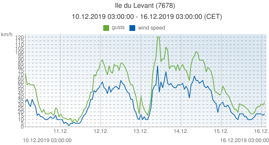 Ile du Levant, France (7678): wind speed & gusts: 10.12.2019 03:00:00 - 16.12.2019 03:00:00 (CET)