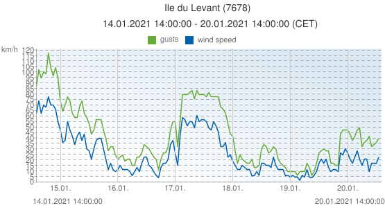Ile du Levant, France (7678): wind speed & gusts: 14.01.2021 14:00:00 - 20.01.2021 14:00:00 (CET)