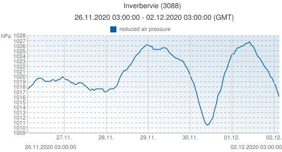 Inverbervie, Grande-Bretagne (3088): reduced air pressure: 26.11.2020 03:00:00 - 02.12.2020 03:00:00 (GMT)