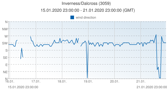Inverness/Dalcross, United Kingdom (3059): wind direction: 15.01.2020 23:00:00 - 21.01.2020 23:00:00 (GMT)
