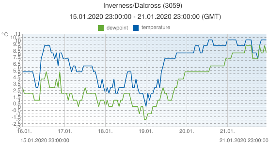 Inverness/Dalcross, United Kingdom (3059): temperature & dewpoint: 15.01.2020 23:00:00 - 21.01.2020 23:00:00 (GMT)