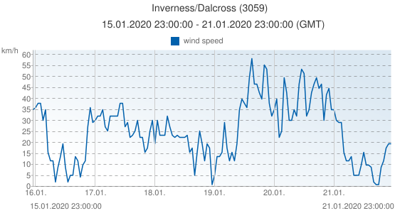 Inverness/Dalcross, United Kingdom (3059): wind speed: 15.01.2020 23:00:00 - 21.01.2020 23:00:00 (GMT)