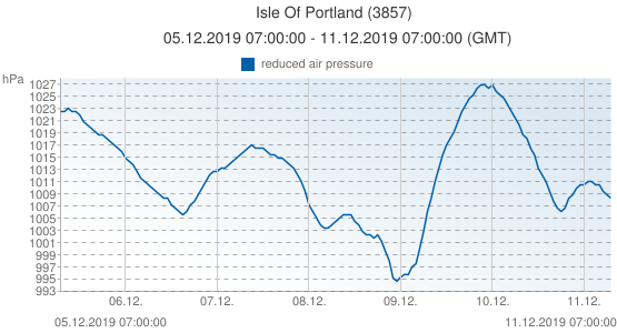 Isle Of Portland, United Kingdom (3857): reduced air pressure: 05.12.2019 07:00:00 - 11.12.2019 07:00:00 (GMT)