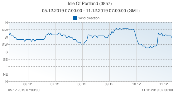 Isle Of Portland, United Kingdom (3857): wind direction: 05.12.2019 07:00:00 - 11.12.2019 07:00:00 (GMT)