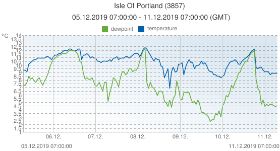 Isle Of Portland, United Kingdom (3857): temperature & dewpoint: 05.12.2019 07:00:00 - 11.12.2019 07:00:00 (GMT)