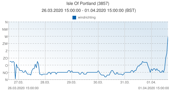 Isle Of Portland, Groot Brittannië (3857): windrichting: 26.03.2020 15:00:00 - 01.04.2020 15:00:00 (BST)