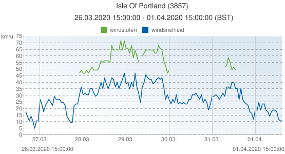 Isle Of Portland, Groot Brittannië (3857): windsnelheid & windstoten: 26.03.2020 15:00:00 - 01.04.2020 15:00:00 (BST)