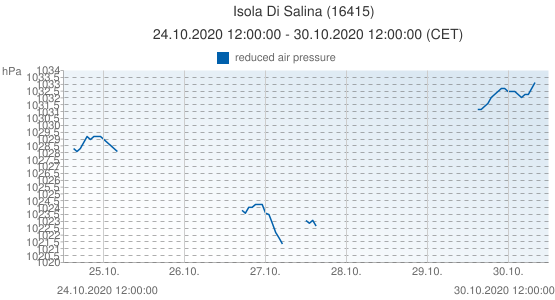 Isola Di Salina, Italy (16415): reduced air pressure: 24.10.2020 12:00:00 - 30.10.2020 12:00:00 (CET)