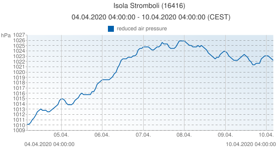 Isola Stromboli, Italia (16416): reduced air pressure: 04.04.2020 04:00:00 - 10.04.2020 04:00:00 (CEST)