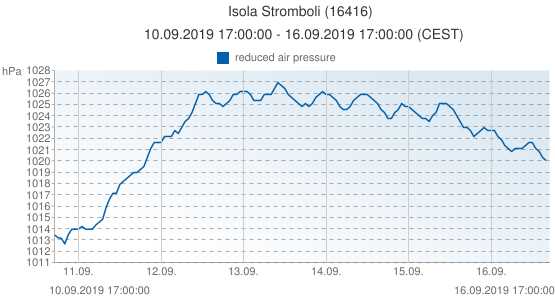 Isola Stromboli, Italy (16416): reduced air pressure: 10.09.2019 17:00:00 - 16.09.2019 17:00:00 (CEST)