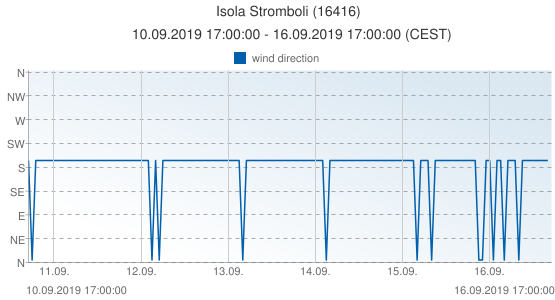 Isola Stromboli, Italy (16416): wind direction: 10.09.2019 17:00:00 - 16.09.2019 17:00:00 (CEST)