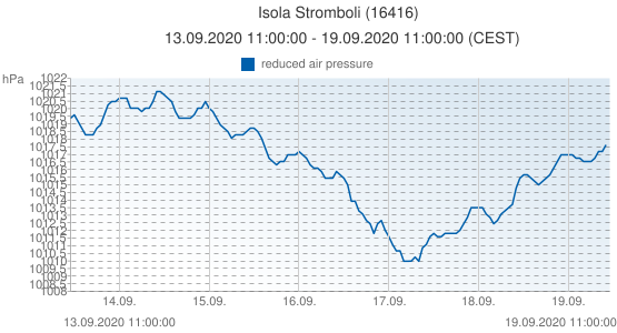 Isola Stromboli, Italie (16416): reduced air pressure: 13.09.2020 11:00:00 - 19.09.2020 11:00:00 (CEST)