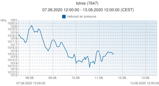 Istres, France (7647): reduced air pressure: 07.08.2020 12:00:00 - 13.08.2020 12:00:00 (CEST)