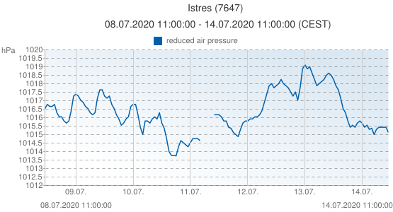 Istres, France (7647): reduced air pressure: 08.07.2020 11:00:00 - 14.07.2020 11:00:00 (CEST)