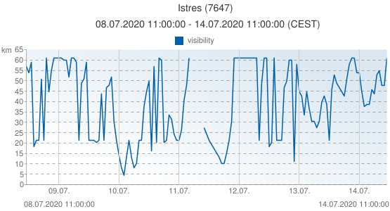 Istres, France (7647): visibility: 08.07.2020 11:00:00 - 14.07.2020 11:00:00 (CEST)