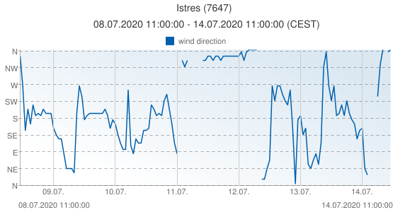 Istres, France (7647): wind direction: 08.07.2020 11:00:00 - 14.07.2020 11:00:00 (CEST)