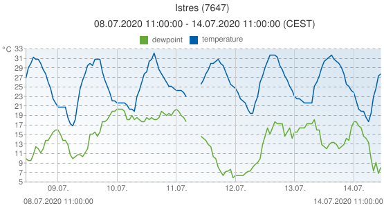 Istres, France (7647): temperature & dewpoint: 08.07.2020 11:00:00 - 14.07.2020 11:00:00 (CEST)