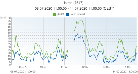 Istres, France (7647): wind speed & gusts: 08.07.2020 11:00:00 - 14.07.2020 11:00:00 (CEST)