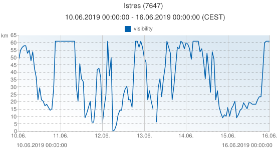 Istres, France (7647): visibility: 10.06.2019 00:00:00 - 16.06.2019 00:00:00 (CEST)