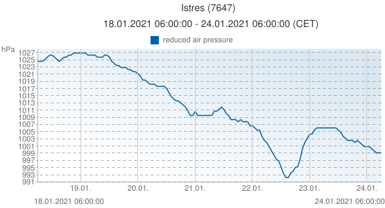 Istres, France (7647): reduced air pressure: 18.01.2021 06:00:00 - 24.01.2021 06:00:00 (CET)