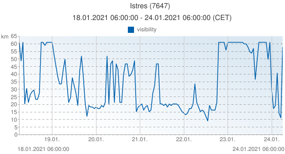 Istres, France (7647): visibility: 18.01.2021 06:00:00 - 24.01.2021 06:00:00 (CET)