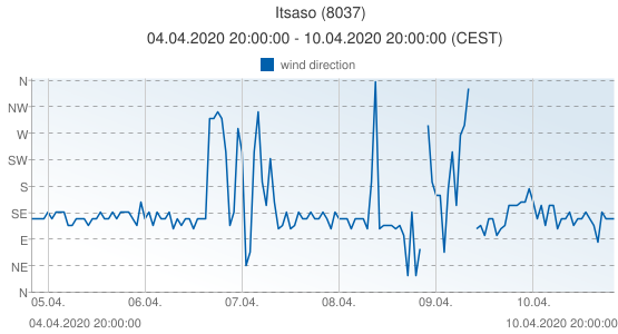 Itsaso, Spain (8037): wind direction: 04.04.2020 20:00:00 - 10.04.2020 20:00:00 (CEST)