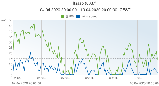 Itsaso, Spain (8037): wind speed & gusts: 04.04.2020 20:00:00 - 10.04.2020 20:00:00 (CEST)