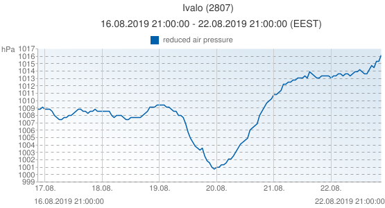 Ivalo, Finland (2807): reduced air pressure: 16.08.2019 21:00:00 - 22.08.2019 21:00:00 (EEST)