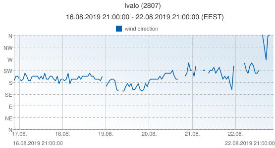 Ivalo, Finland (2807): wind direction: 16.08.2019 21:00:00 - 22.08.2019 21:00:00 (EEST)
