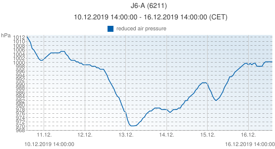 J6-A, Netherlands (6211): reduced air pressure: 10.12.2019 14:00:00 - 16.12.2019 14:00:00 (CET)