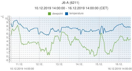 J6-A, Netherlands (6211): temperature & dewpoint: 10.12.2019 14:00:00 - 16.12.2019 14:00:00 (CET)