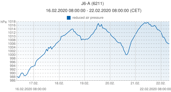 J6-A, Netherlands (6211): reduced air pressure: 16.02.2020 08:00:00 - 22.02.2020 08:00:00 (CET)