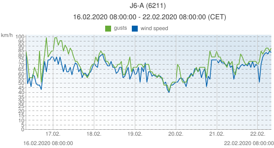 J6-A, Netherlands (6211): wind speed & gusts: 16.02.2020 08:00:00 - 22.02.2020 08:00:00 (CET)