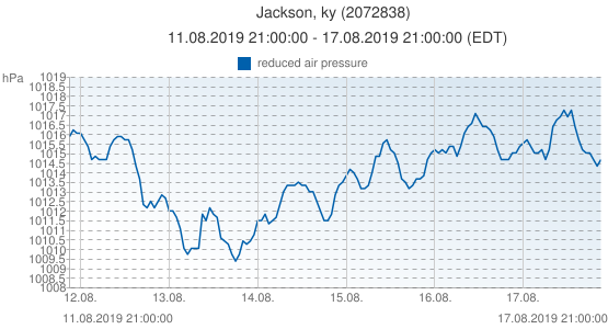 Jackson, ky, United States of America (2072838): reduced air pressure: 11.08.2019 21:00:00 - 17.08.2019 21:00:00 (EDT)