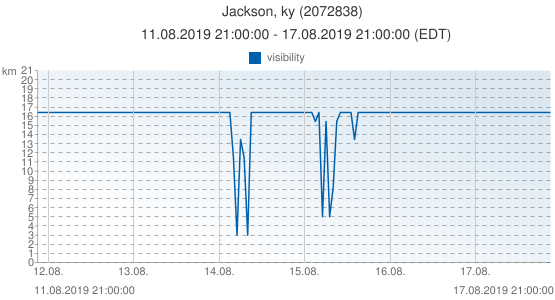 Jackson, ky, United States of America (2072838): visibility: 11.08.2019 21:00:00 - 17.08.2019 21:00:00 (EDT)