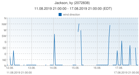 Jackson, ky, United States of America (2072838): wind direction: 11.08.2019 21:00:00 - 17.08.2019 21:00:00 (EDT)