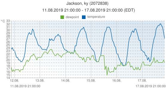 Jackson, ky, United States of America (2072838): temperature & dewpoint: 11.08.2019 21:00:00 - 17.08.2019 21:00:00 (EDT)