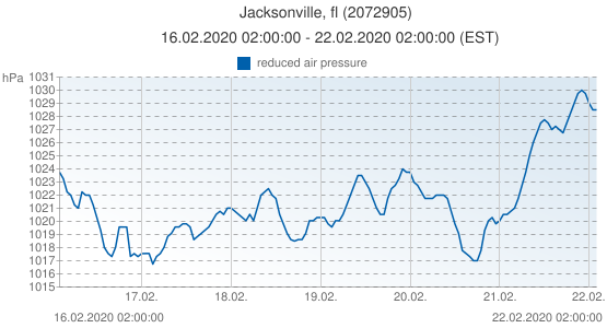 Jacksonville, fl, United States of America (2072905): reduced air pressure: 16.02.2020 02:00:00 - 22.02.2020 02:00:00 (EST)