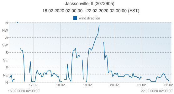 Jacksonville, fl, United States of America (2072905): wind direction: 16.02.2020 02:00:00 - 22.02.2020 02:00:00 (EST)